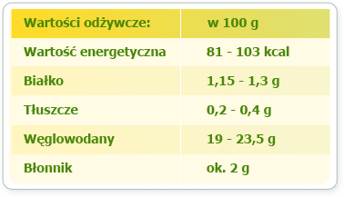 banan-ile-kalorii