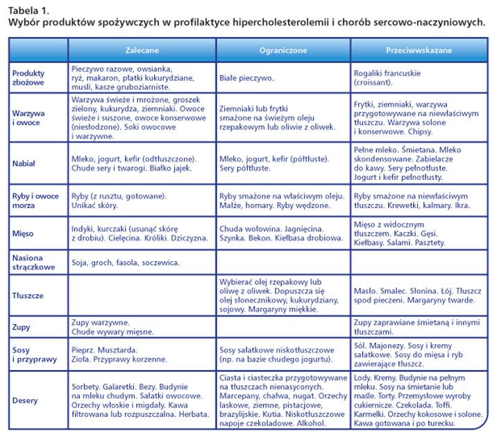 cholesterol-tabela