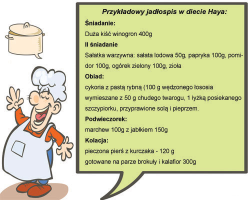 dieta-heya-jadlospis
