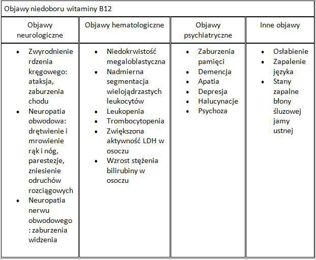 witamina-B12-niedobor