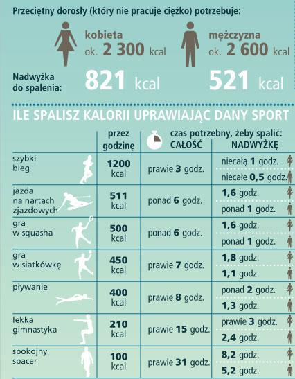 ile-kalorii-spalamy