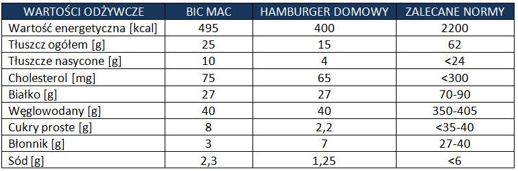 ile kalorii ma hamburger