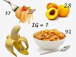 indeks glikemiczny